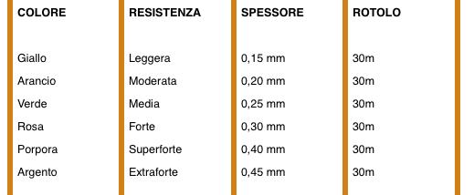 scheda-valori-duraband-30-m